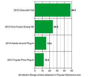 All-electric range, in miles, for several popular model year 2013 plug-in hybrids, as observed in testing by Popular Mechanics magazine. Providing greater all-electric range adds cost and entails compromises, so different all-electric ranges may suit different customers' needs.