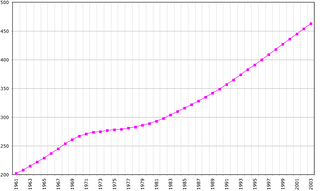 Demographics of Cape Verde, Data of FAO, year 2005 ; Number of inhabitants in thousands.