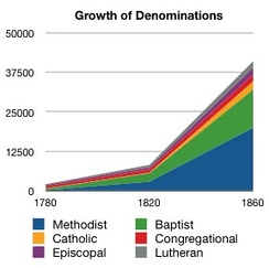Ever since the Second Great Awakening, Evangelicalism has been very influential. Note the booming membership of Baptist and Methodist churches.