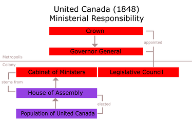 Political organisation under the Union Act (1848)