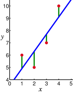 In linear regression, the observations (red) are assumed to be the result of random deviations (green) from an underlying relationship (blue) between a dependent variable (y) and an independent variable (x).