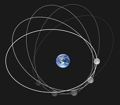 Apsidal precession—The major axis of Moon's elliptical orbit rotates by one complete revolution once every 8.85 years in the same direction as the Moon's rotation itself. This image looks upwards depicting earth's geographic south pole and the elliptical shape of the Moon's orbit (vastly exaggerated from its almost circular shape to make the precession evident) is rotating from white to greyer orbits.