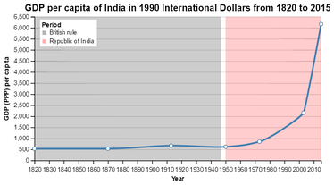 This map shows the change in per capita GDP of India from 1820 CE to 2015 CE. All GDP numbers are inflation adjusted to 1990 International Geary-Khamis dollars. Data Source: Tables of Prof. Angus Maddison (2010). The per capita GDP over various years and population data can be downloaded in a spreadsheet from here. The 2015 estimate is retrieved from the International Monetary Fund.