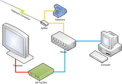 A simplified network diagram for IPTV