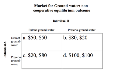Pay-off matrix for water extraction in CC-PP Game