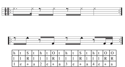Top: clave. Bottom: basic conga tumbao on one drum. S: slap, O: open tone, h: palm heel, t: finger tips.