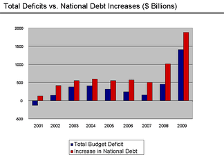 Deficit and debt increases 2001–2009. Gross debt has increased over $500 billion each year since FY2003.