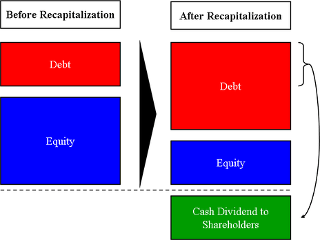 Diagram of a dividend recapitalization where debt is issued to pay a dividend to shareholders