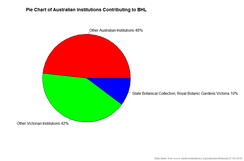 Piechart of Australian contributions to the Biodiversity Heritage Library[6]