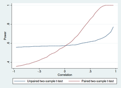 Power of unpaired and paired two-sample t-tests as a function of the correlation. The simulated random numbers originate from a bivariate normal distribution with a variance of 1 and a deviation of the expected value of 0.4. The significance level is 5% and the number of cases is 60.