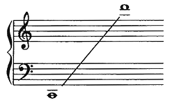 The note range of a qin