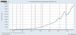 Total Net Worth‍—‌Balance Sheet of Households and Nonprofit Organizations 1949–2012