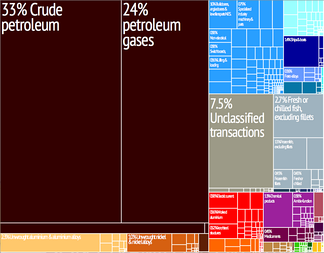 Graphical depiction of Norway's product exports in 28 colour-coded categories.