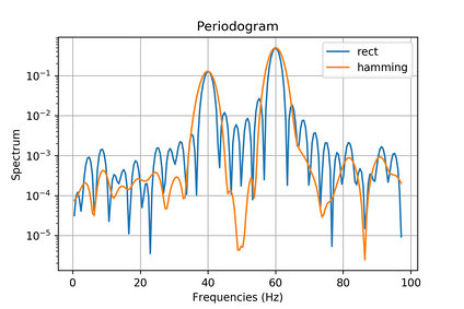 Two power spectra (magnitude-squared) (rectangular and Hamming window functions plus background noise), calculated by the periodogram method.