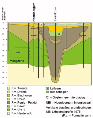 A figure in Dutch showing the cross-section of a tunnel valley which has been refilled after erosion into bedrock.