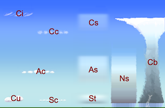 Cloud classification by altitude of occurrence