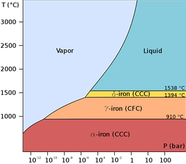 Low-pressure phase diagram of pure iron