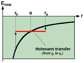 Total energy balance during a Hohmann transfer between two circular orbits with first radius  r p {\displaystyle r_{p}}  and second radius  r a {\displaystyle r_{a}}