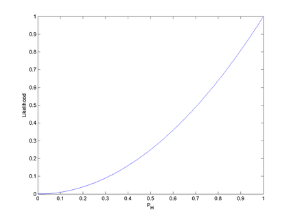 Figure 1.  The likelihood function ( p H 2 {\displaystyle p_{\text{H}}^{2}} ) for the probability of a coin landing heads-up (without prior knowledge of the coin's fairness), given that we have observed HH.