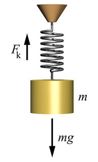 A mass suspended by a spring is the classical example of a harmonic oscillator