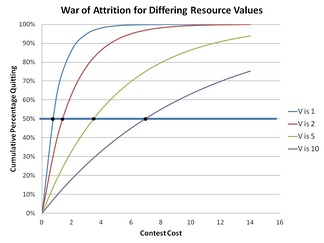 War of attrition for different values of resource. Note the time it takes for an accumulation of 50% of the contestants to quit vs. the value (V) of resource contested for.