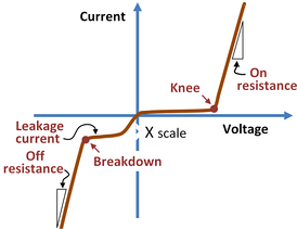 Nonideal p–n diode current-voltage characteristics.