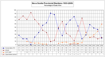 Electoral results by parties and independent MLAs (as a percentage of total House of Assembly seats) from 1933 to 2009.