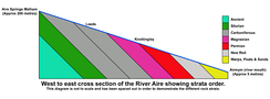 Strata order of Aire Valley geology