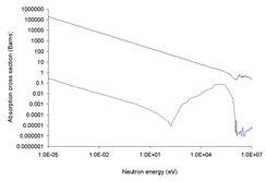 Neutron cross section of boron (top curve is for 10B and bottom curve for 11B)