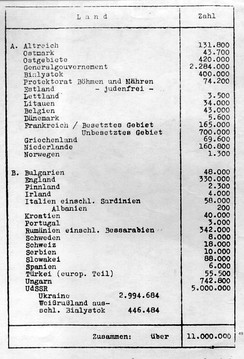 Eichmann's list of the Jewish population in Europe, drafted for the Wannsee Conference, held to ensure the cooperation of various levels of the Nazi government in the Final Solution.