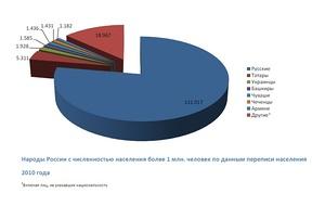 Народы России с численностью населения более 1 млн. человек по данным переписи населения 2010 года