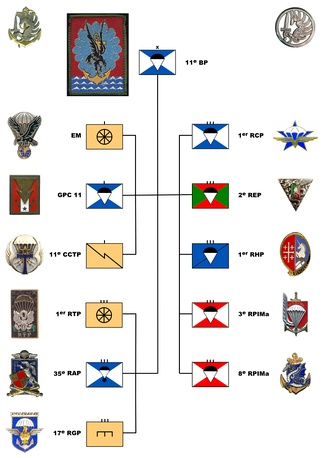 Organizational Chart of the 11th Parachute Brigade in 2011
