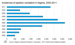 Incidences of pipeline vandalism by pirates in the Gulf of Guinea, 2002–2011