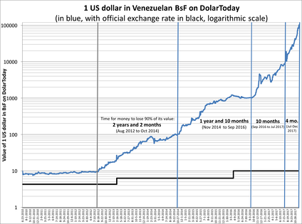 The value of one U.S. dollar in Venezuelan bolívares fuertes (before 20 August 2018) and bolívares soberanos on the parallel (or black) market through time. Vertical lines represent every time the currency has lost 99% of its value, which has happened four times since 2012. The graph shows that as of November 2020, the currency is worth about 6.6 million times less than it was worth in August 2012. Since the beginning of the presidential crisis in Venezuela in January 2019, the curve has been less steep than previously, meaning that the rate at which the value is lost, inflation, has slowed down.