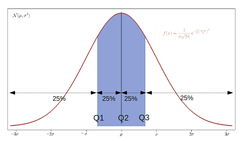 Probability density of a normal distribution, with quartiles shown. The area below the red curve is the same in the intervals (−∞,Q1), (Q1,Q2), (Q2,Q3), and (Q3,+∞).