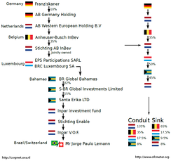 """Uncovering Offshore Financial Centers"": Example of a corporate global ownership chain.[4]"