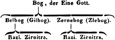 Hierarchy of the divine, with the two categories proceeding from the supreme God, as illustrated by Georg F. Creuzer and Franz J. Mone.[17]