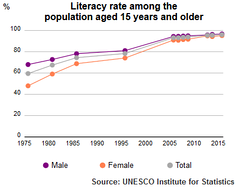 Literacy rate