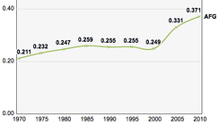 Afghanistan, Trends in the Human Development Index, 1970–2010