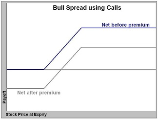 Payoffs from a bull call spread