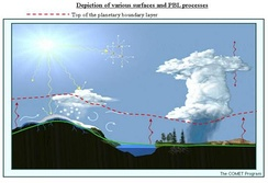 Depiction of where the planetary boundary layer lies on a sunny day