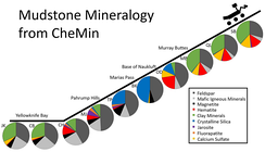 "Curiosity rover - mudstone mineralogy - 2013 to 2016 on Mars (CheMin; December 13, 2016)[14]NOTE: JK for ""John Klein"", CB for ""Cumberland"". CH for ""Confidence Hills"", MJ for ""Mojave"", TP for ""Telegraph Peak"", BK for ""Buckskin"", OD for ""Oudam"", MB for ""Marimba"", QL for ""Quela"", and SB for Sebina. (For locations/drillings, see image)"