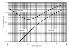 Hjulström curve: The velocities of currents required for erosion, transportation, and deposition (sedimentation) of sediment particles of different sizes.