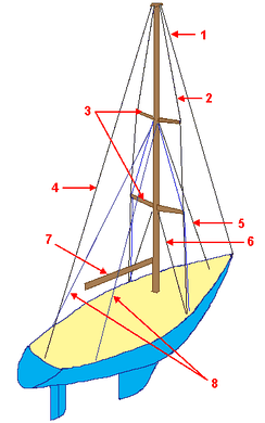 Standing rigging on a fore-and-aft rigged sailboat. Key: 1. Forestay 2. Shroud 3. (Spreaders) 4. Backstay 5. Inner forestay 6. Sidestay 7. (Boom) 8. Running backstays