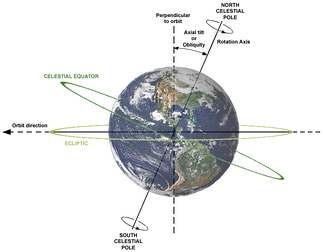 The celestial equator is currently inclined by about 23.44° to the ecliptic plane. The image shows the relations between Earth's axial tilt (or obliquity), rotation axis, and orbital plane.