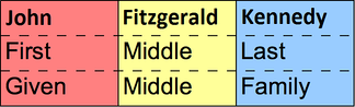 First/given, middle, and last/family/surname with John Fitzgerald Kennedy as example. This shows a structure typical for English-speaking cultures (and some others). Other cultures use other structures for full names.