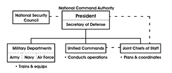Structure of the National Command Authority