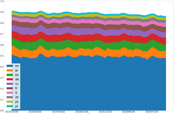 Most viewed editions of Wikipedia over time