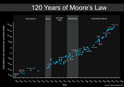 An updated version of Moore's Law over 120 Years (based on Kurzweil's graph). The 7 most recent data points are all NVIDIA GPUs.