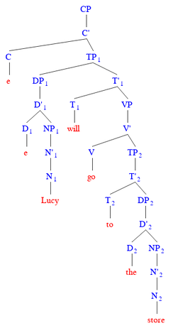"This example illustrates the existence of a null determiner within DP1, where the proper noun ""Lucy"" does not allow a determiner to be attached to it."